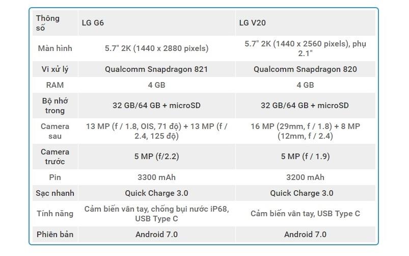 LG 6 va LG V20 cau hinh